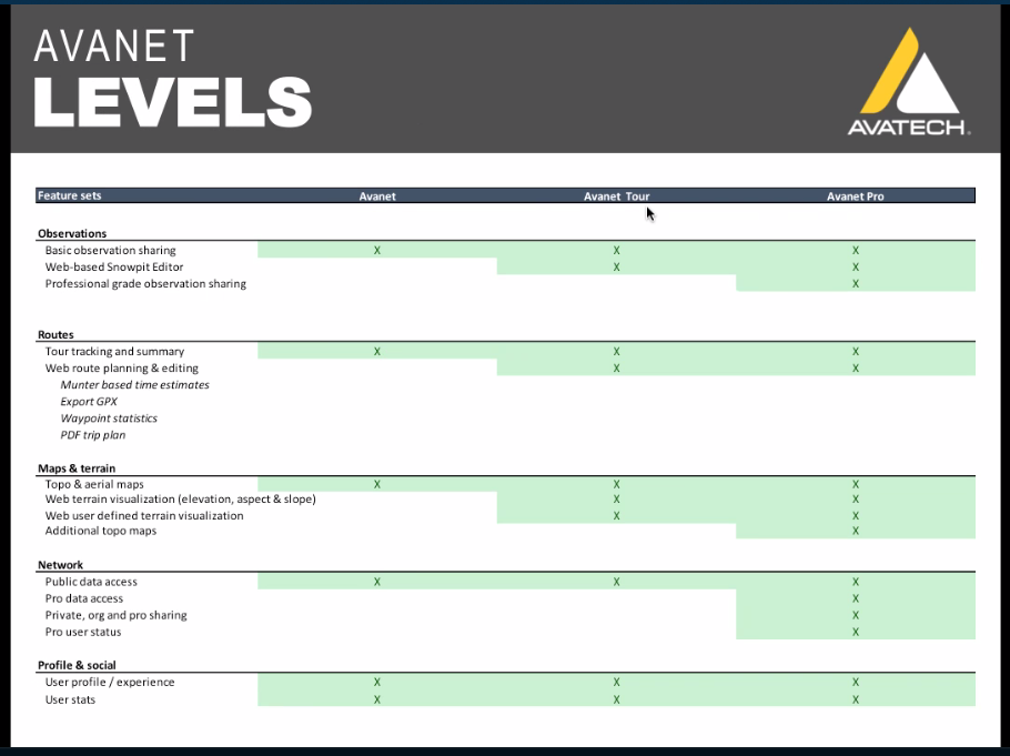 Different levels of Avanet membership