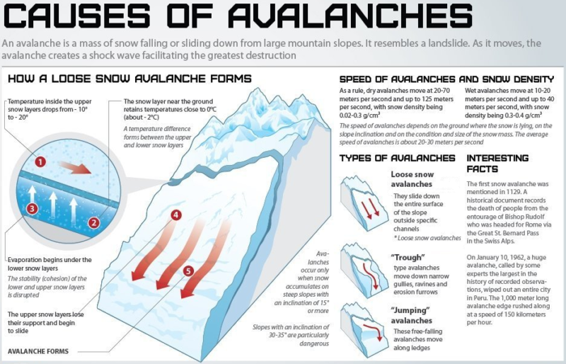 What causes and avalanche can be complicated, but human triggered ones are what we are aiming to avoid.  This infographic is provided by Expedition Earth.