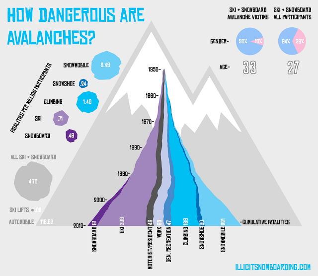 This infographic from Illicit Snowboarding shows the growth of avalanche fatalities over time.